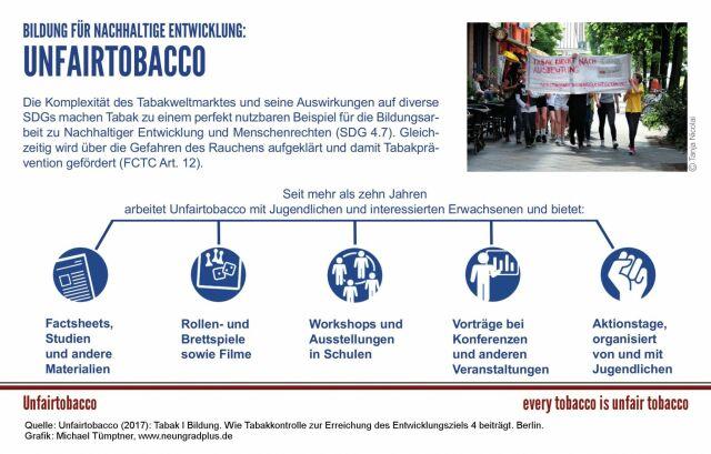 Grafik Unfairtobacco, Bildung für Nachhaltige Entwicklung